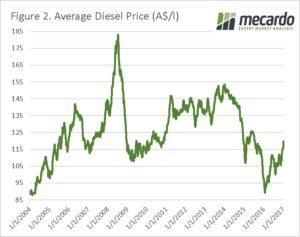 Input update: Fertilizer and Fuel (Jan 2017) 5