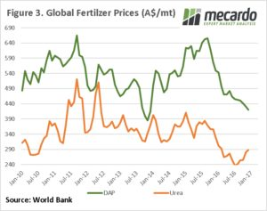 Input update: Fertilizer and Fuel (Jan 2017) 6