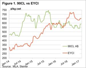 Figure1 90CL vs EYCI