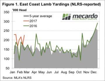 Lamb supply and price yo yo continues 5