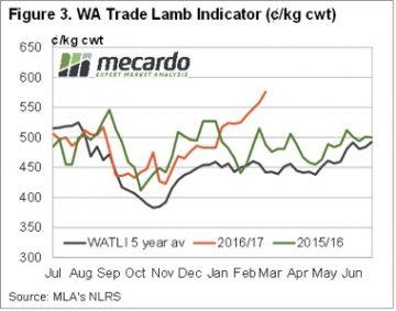 Lamb supply and price yo yo continues 7