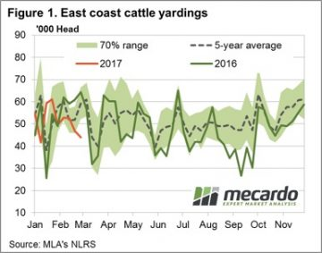Lower throughput and higher export prices keep market steady 5