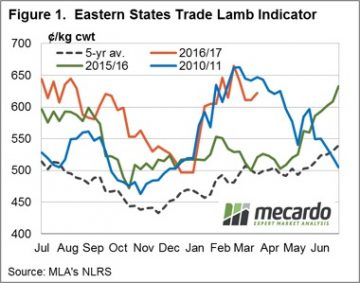 Lamb prices go wild in the west 5