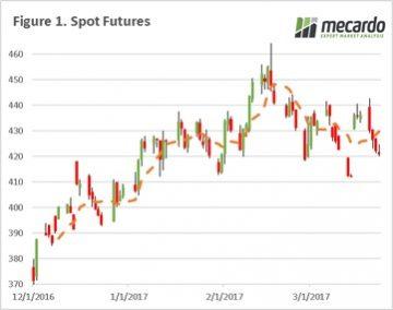 Grain: Stock fears subdue market 6