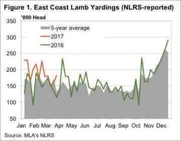 Increasing yardings can't dampen prices 5