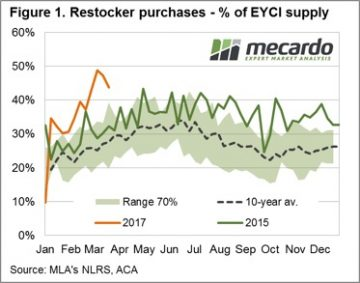 Which restockers are behind young cattle price lift? 6