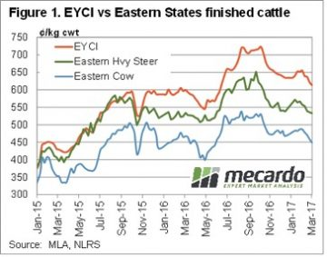 Young cattle prices falling, but have a way to go 4
