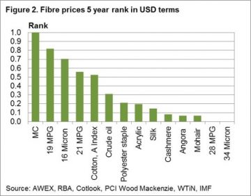 Livestock commodity prices on top of the heap 6