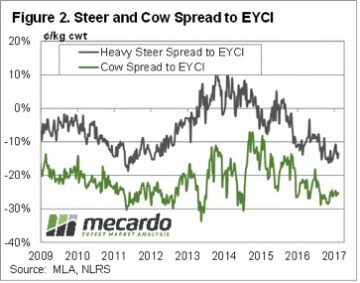 Young cattle prices falling, but have a way to go 5
