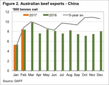 Will Brazil's issues prove a boon for Aussie beef 6