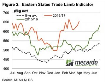 Increasing yardings can't dampen prices 6