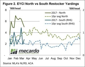 Which restockers are behind young cattle price lift? 7