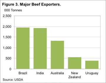 Will Brazil's issues prove a boon for Aussie beef 7
