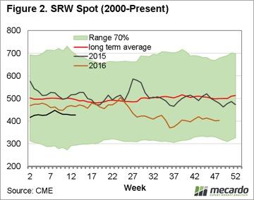 Grain: Stock fears subdue market 7