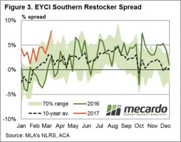 Which restockers are behind young cattle price lift? 8