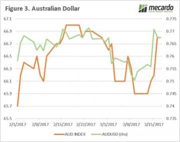 Call the feds. Australian dollar rises. 7