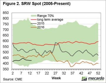 Grain: Stock fears subdue market 8