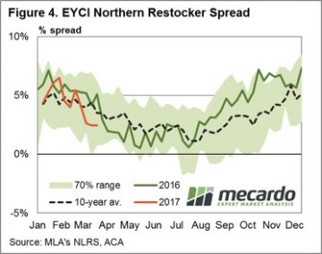 Which restockers are behind young cattle price lift? 9