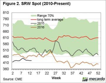Grain: Stock fears subdue market 9