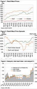Retail beef has found a peak 2