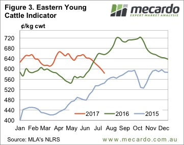 Is there any good news for cattle markets? 6