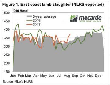 Anomalies in the lamb job 4