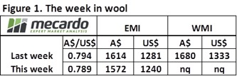 The wool market is getting predictable 5