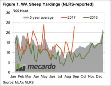 LamSpring has sprung - a leak in WA mutton prices 5