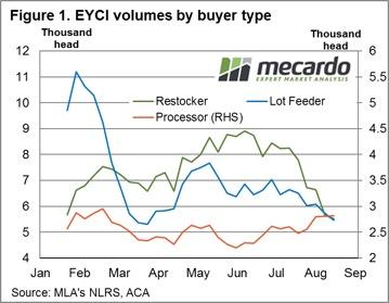 Saleyard buyer types - volume comparison. 5