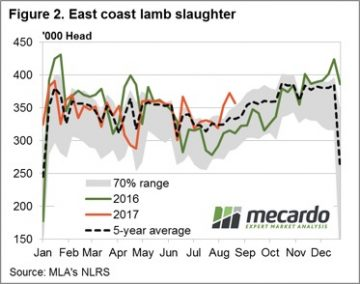 LamSpring has sprung - a leak in WA mutton prices 6