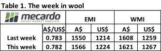 Wool market keeps on improving 6