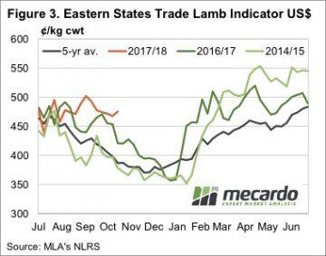 Exports soaking up extra lambs 6