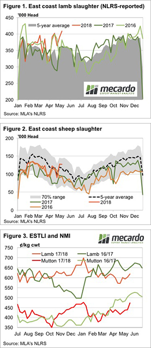 The curious case of rising slaughter and prices. 3