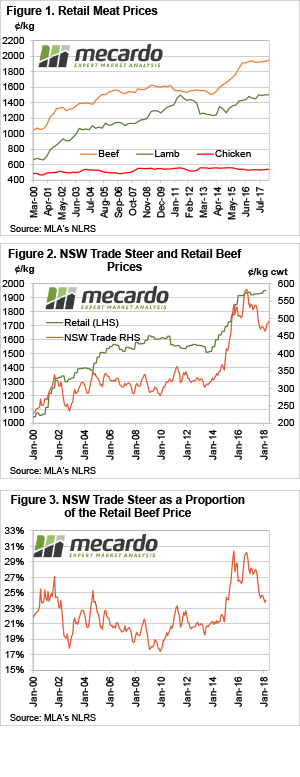 Record highs for retail beef but may not fall soon 3