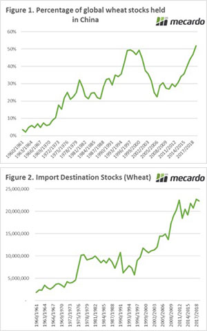 Stock levels at the importer level 3