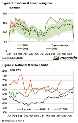 Supply disruptions and Merino moves 3