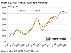 Lamb and mutton forecasts to 2022 6