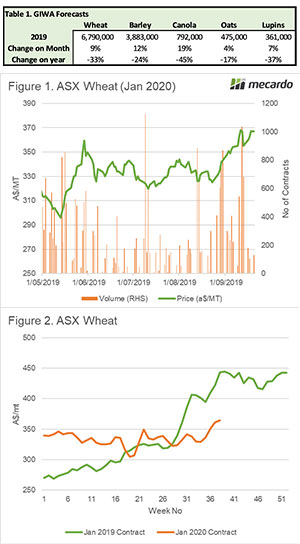 Grain prices on a record push? 3